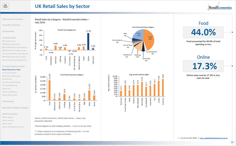 UK Retail Sales - Slide 4