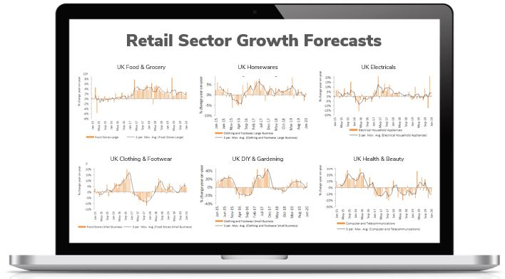 Retail Sector Sales Growth Forecasts