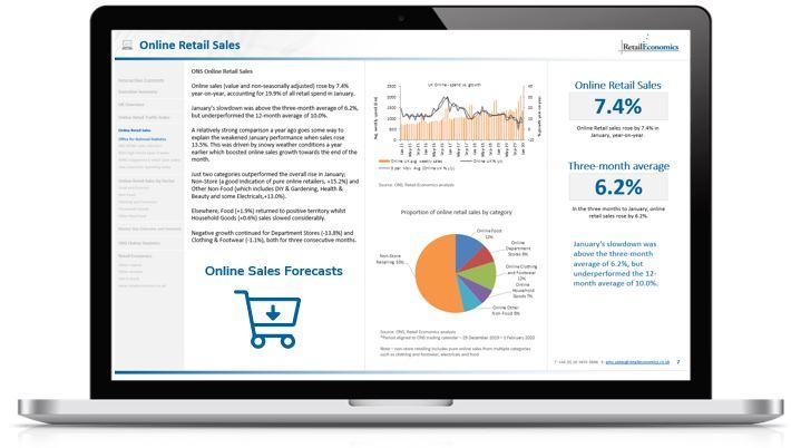 Online retail sales penetration rate economics