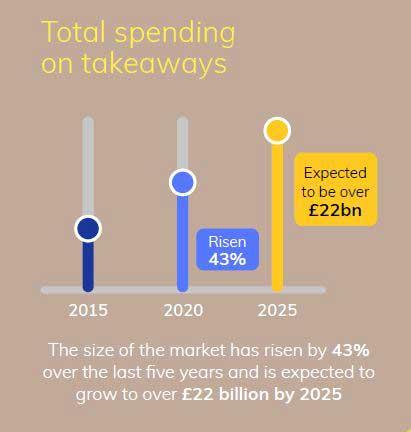 Total spending on UK takeaways Retail Economics