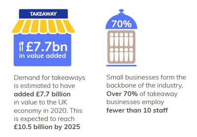 Added value to UK economy from takeaway market - Retail Economics