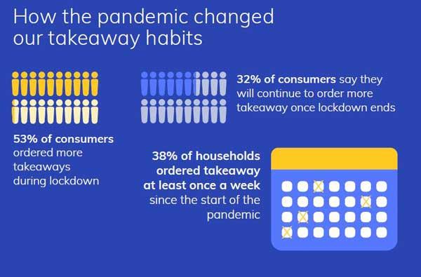 Consumer behaviour changes takeaway industry - Retail Economics