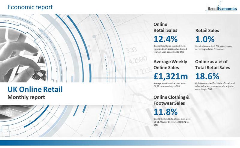 Uk Online Retail Sales Report Amp Shopping Statistics
